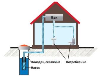 Водопровод и канализация для загородного дома