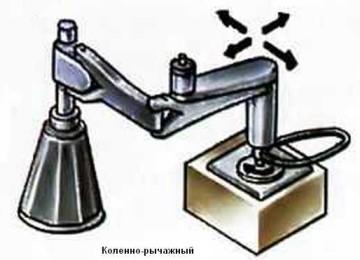 Виды машин для шлифовки и полировки камня