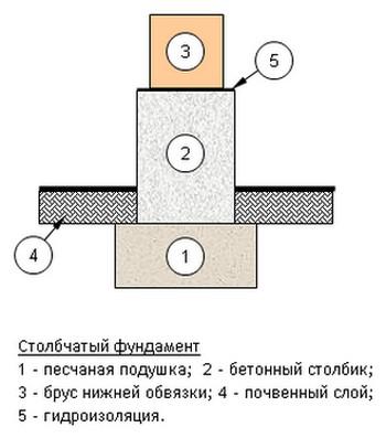 схема основы