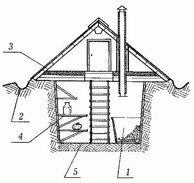 сооружение в земле схема