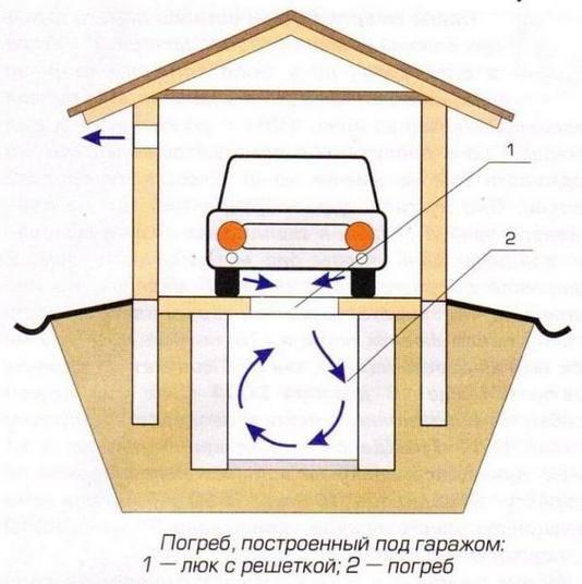 Как сделать смотровую яму в гараже своими руками из кирпича