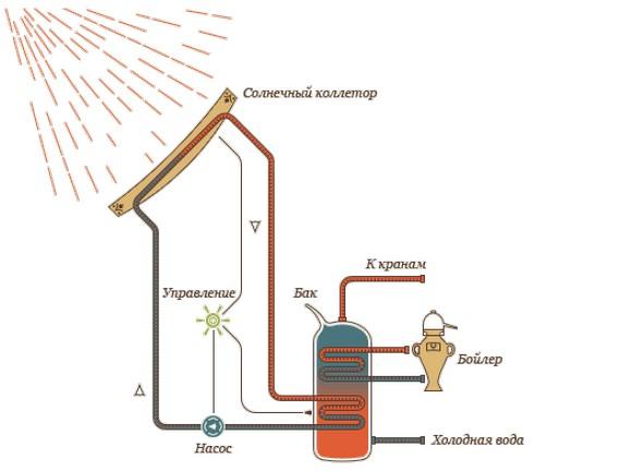 Солнечный коллектор горячей воды своими руками