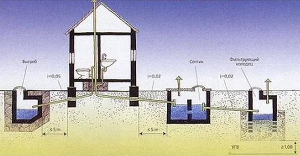 Как правильно сделать канализацию частного дома