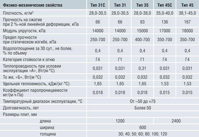 таблица технических характеристик