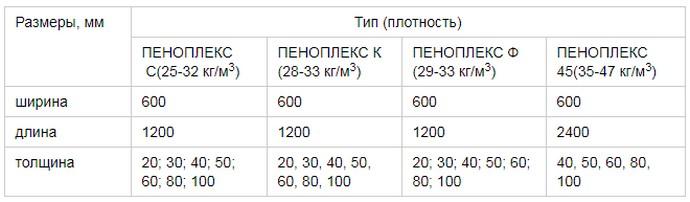 таблица размеров и плотности