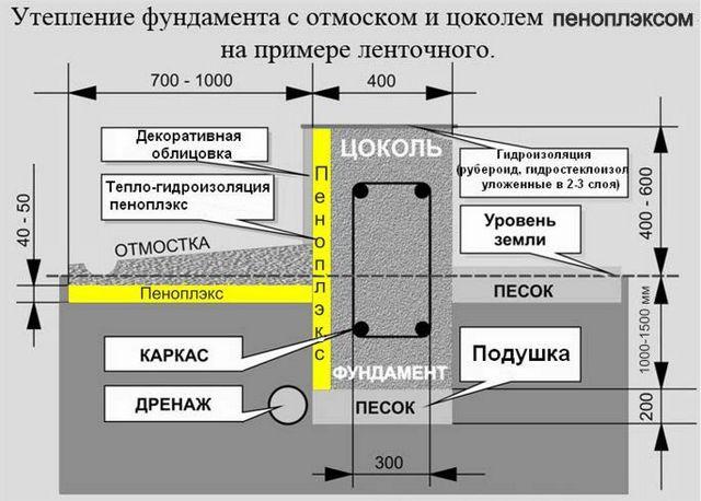 пошаговая технология схема