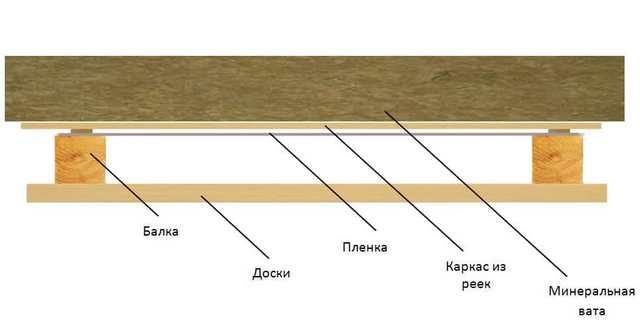 схема пирога на потолке