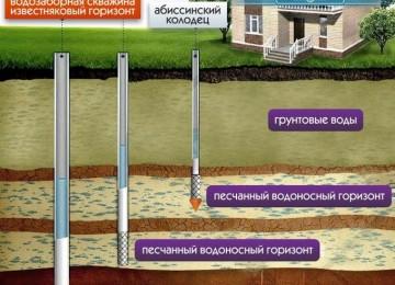 Обустройство автономного водоснабжения частного дома из скважины