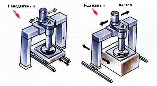 портальные механизмы
