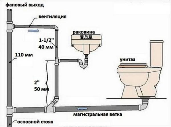 канализация внутри дома