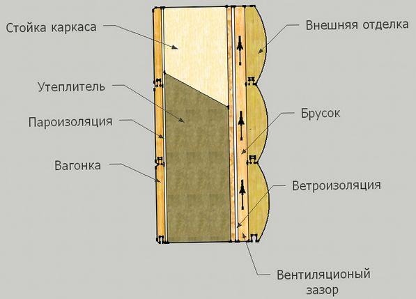 применение пароизоляции при утеплении стен