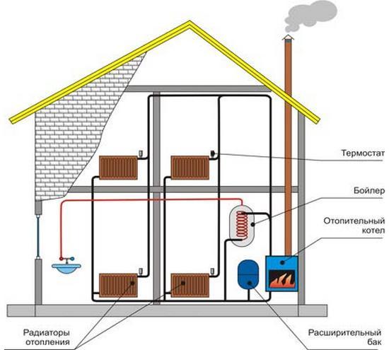 расчёт отопления в деревянном доме