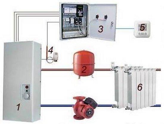 Электрическая система автономного отопления: 1 - электрокотел; 2 - расширительный бак; 3 - шкаф управления; 4 - датчик температуры теплоносителя; 5 - датчик температуры воздуха в доме; 6 - батареи; 7 - циркулярный насос.