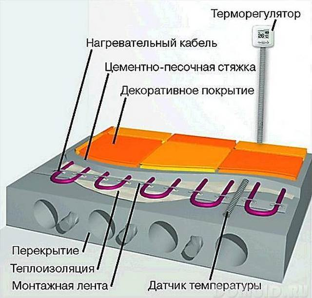 порядок монтажа теплого кабеля