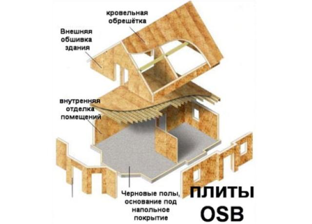 применение в строительстве