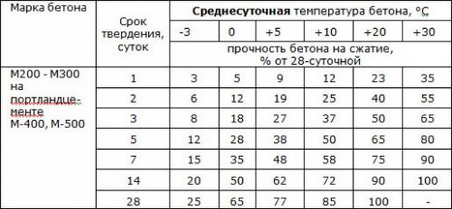 таблица времени твердения бетона
