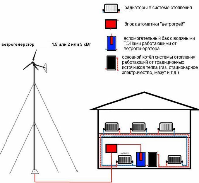 схема подключения при отоплении