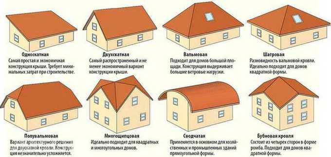 виды форм крыш домов