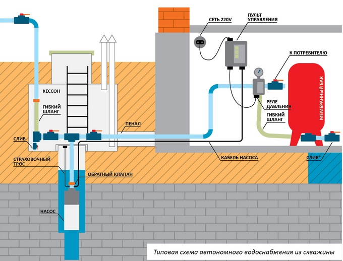 типовая схема водоснабжения