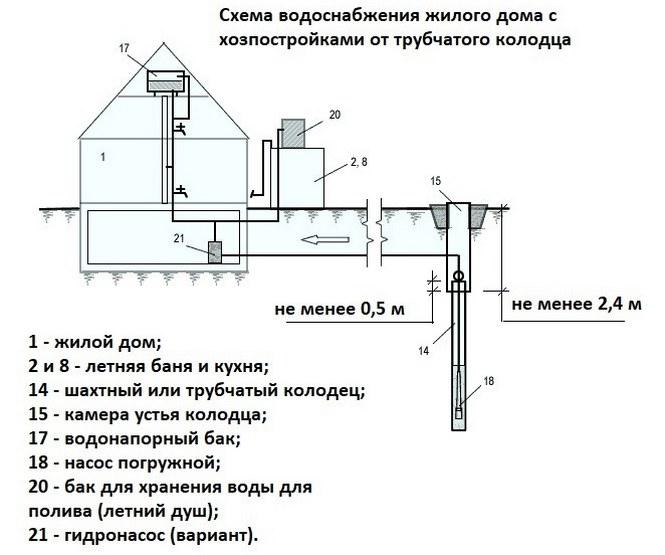 башенная схема