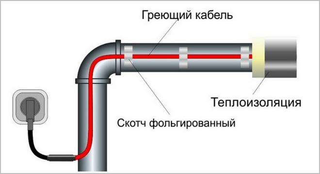 иллюстрация устройства для обогрева