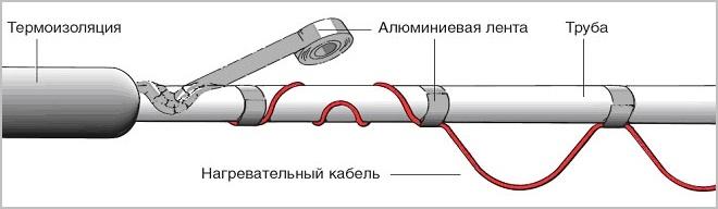 установка на трубу